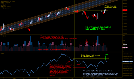 GOOG: Is there conviction behind the bounce off the 100 day avg?