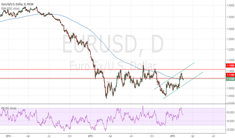 EURUSD: EURUSD Further consolidation to the downside is expected