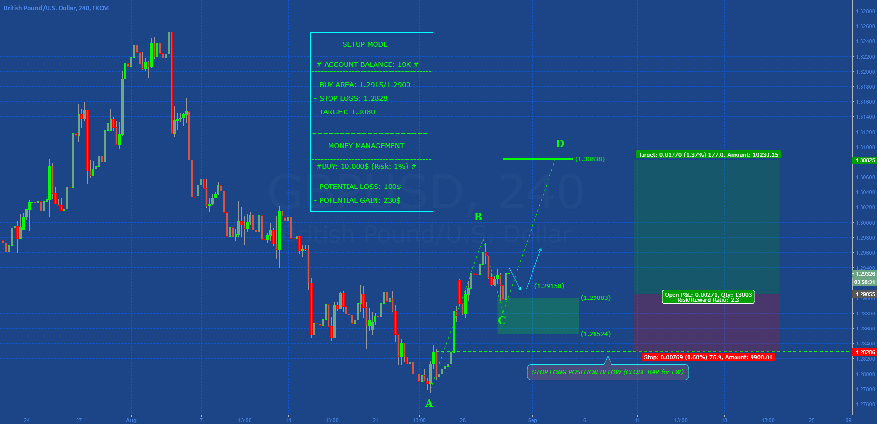 [GBPUSD] POTENTIAL ABCD IN DEVELOPMENT