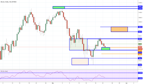 BTCUSD: BTC - Boring Market - Potential Reversal Zone