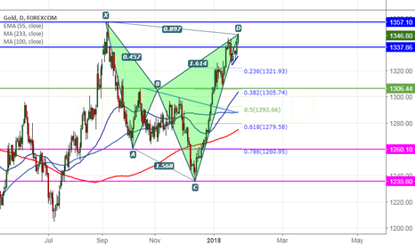 XAUUSD: Gold: Bearish Shark Pattern