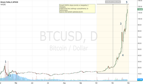 BTCUSD: Bitcoin bubble
