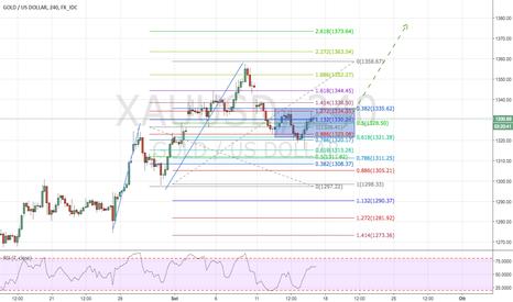 XAUUSD: Gold: Continuazione del Trend e Confluenza di Fibonacci
