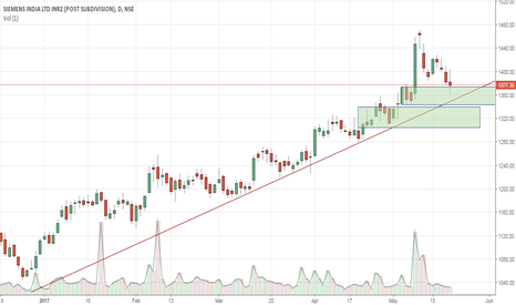 SIEMENS: Siemens - Buy