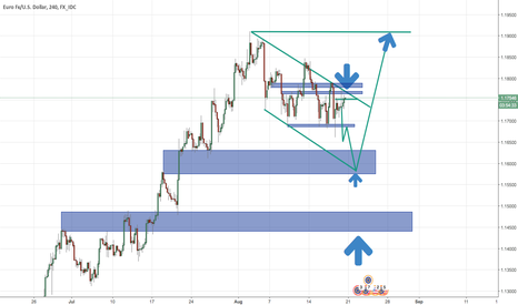 EURUSD: Reaction EUR/USD - Other Opinions?