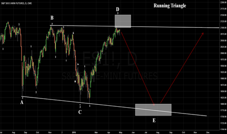 ES1!: S&P 500 Will Retest The Lows