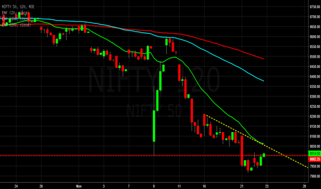 NIFTY: $Nifty good opportunity for Sell