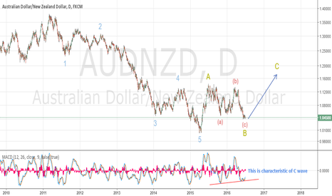 AUDNZD: AUDNZD is now in the buying zone