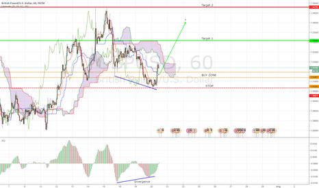 GBPUSD: Re-Examining GBP/USD Long