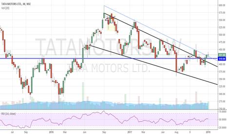 TATAMOTORS: Tata motors Weekly - Trading above the Double bottom neckline