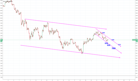 BTCUSD: bigger channel