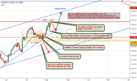 XAUUSD: XAUUSD : Review on Various Bull Possiblities.
