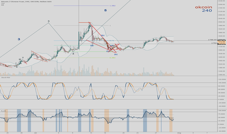 BTCCNY: Crazy reverse head and shoulders no?
