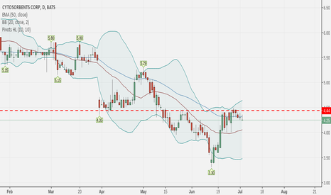 CTSO: showing signs to breakout to the upside . 4.44 decisively