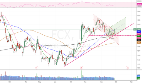 FCX: Go Long