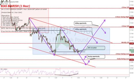 EURGBP: BEARISH EURGBP 1 Hour: Bullish BAT pattern at market