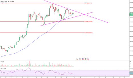BTCUSD: Update to my trade idea about $BTCUSD before in 4-hr timeframe