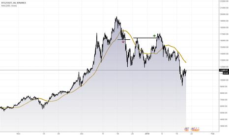 BTCUSDT: Situación a corto plazo para el Bitcoin