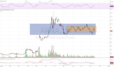 ARNA: ARNA Still Channeling