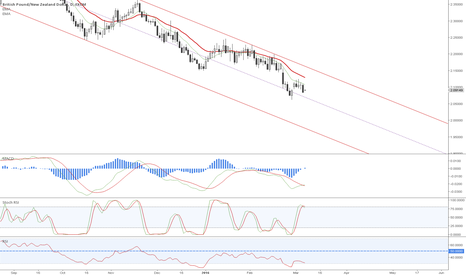 GBPNZD: Isn't this beautiful?