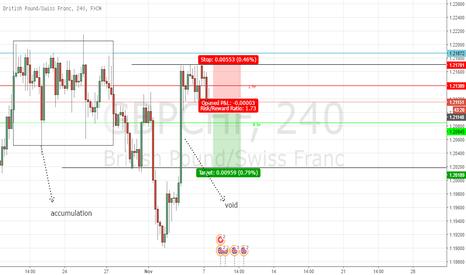 GBPCHF: gbpchf is a bearish market