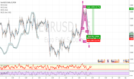 EURUSD: Bullish A shark.