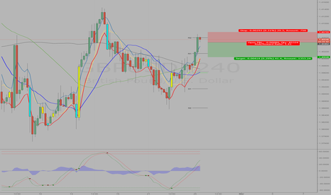 GBPUSD: RSI is overbought on 4hr ,1hr,15min & 5min