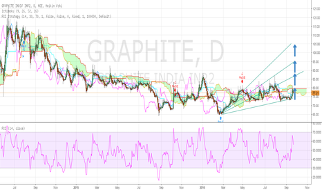 GRAPHITE: GRAPHITE INDIA: OLD IS GOLD