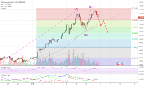 ETHUSD: ETHEREUM CORRECTION FIRST STOP $1261