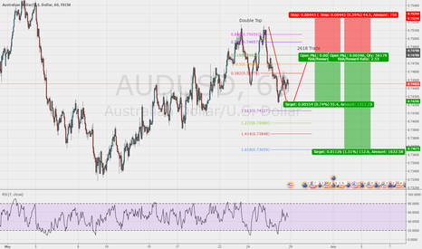 AUDUSD: 2618 Trade on the AUD/USD 1hr Chart (Short)