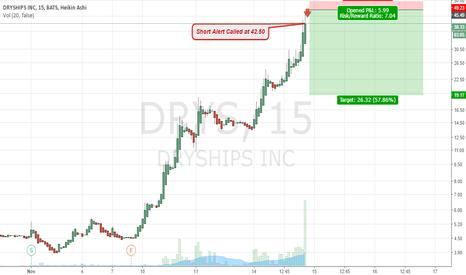 DRYS: $DRYS MONSTER SHORT ALERT at 42.50