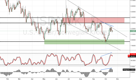 USDNOK: USD/NOK D1 SHORT