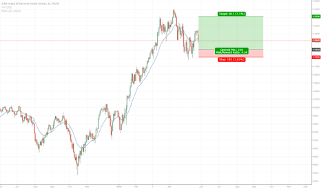 GER30: Dax Positiontrade