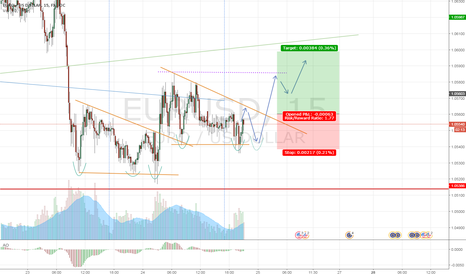 "EURUSD: EUR ""stepping"" away from mayor support ?"