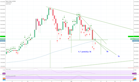 BTCUSDT: The  correction is not over yet , theres still 8k 7k and now 5k