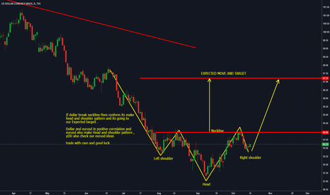 DXY: Usdindex perfect head and shoulder pattern