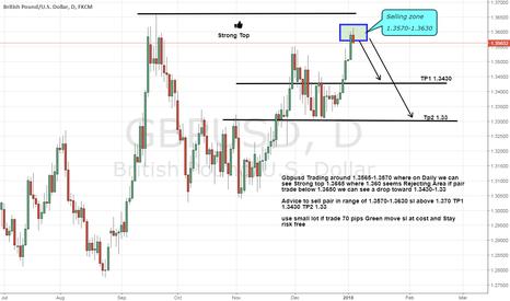 GBPUSD: Gbpusd Seems done its top a Drop is Expecting Be Ready