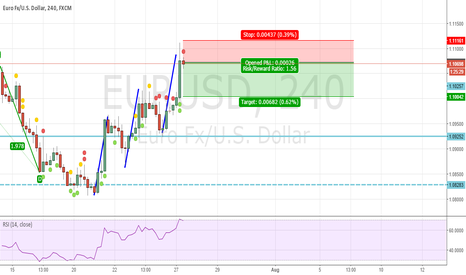 EURUSD: Three drives harmonic move