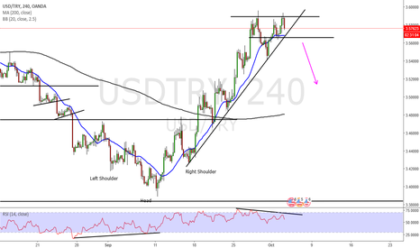USDTRY: Usd Try possible double top?!