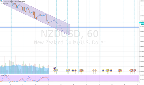 NZDUSD: NZDUSD movement on 1H
