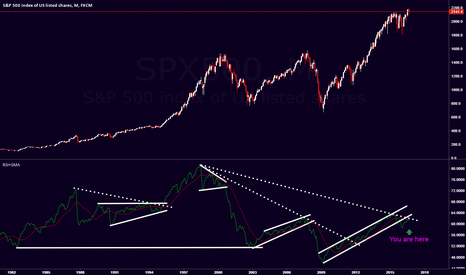 SPX500: Monthly S&P500 + RSI Chart patterns