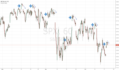 SPX: SPX Gaps Up and Fades