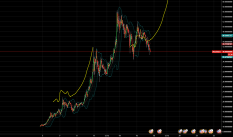 NEOUSDT: Repeating Pattern NEO/USD