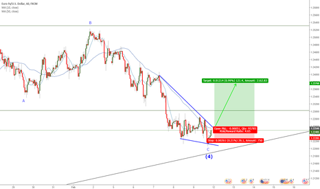 EURUSD: EURUSD Long Trade Pending Falling Wedge Breakout.