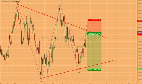 EURJPY: Short Bearish EUR/JPY Bearish Triangle