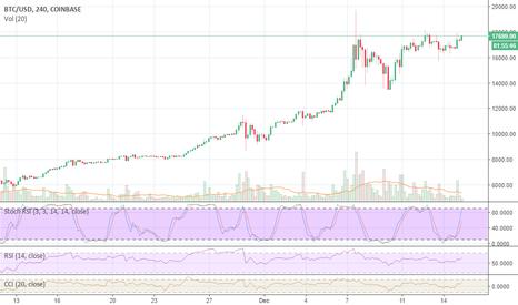 BTCUSD: BTC & bitcoin
