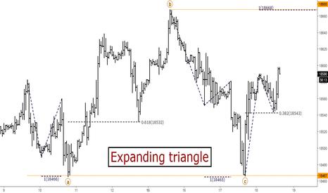 US30: US30: Short-term Elliott Wave Analysis