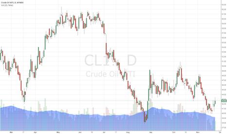 CL1!: OIL TRADING ALERT #7