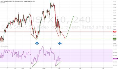 EUSTX50: euro stoxx ready to go long