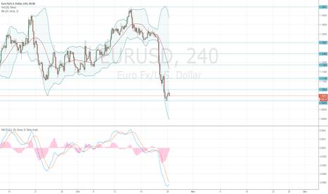 EURUSD: EUR/USD: general analysis